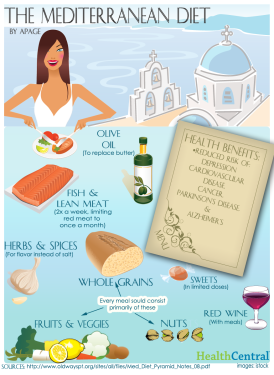 mediterranean-diet_infograph.png