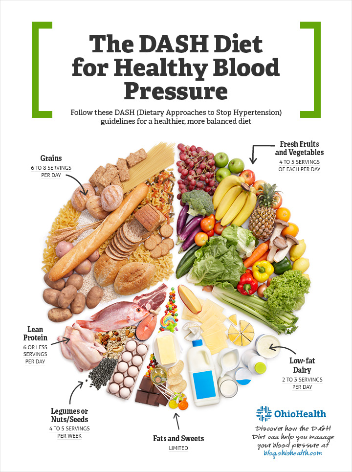 Dietary Approaches to Prevent Hypertension
