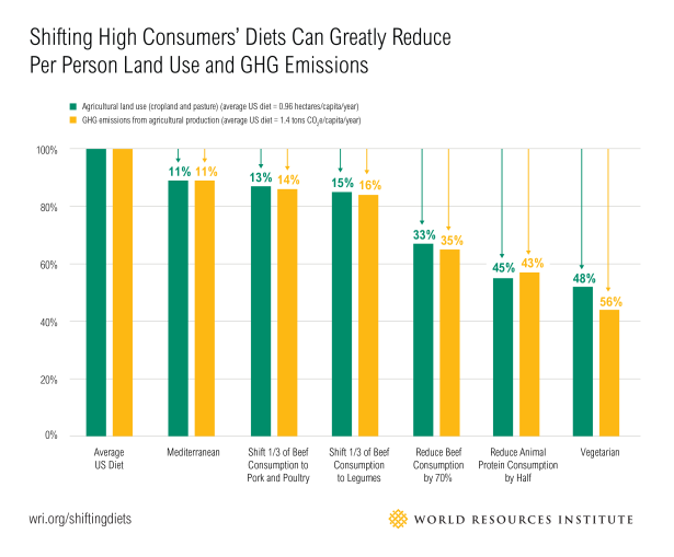16_Shifting-Diets-Blog-Graphics_07v4-1.png