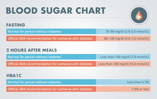 blood-sugar-chart@2x.jpg